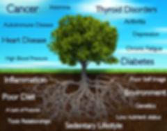 symptom tree.jpg