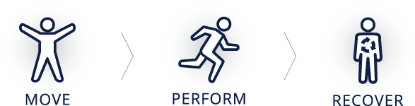 move-perform-recover.png