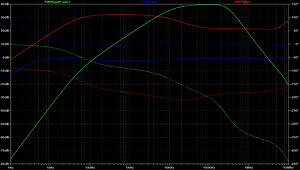 Preamp Gain/Phase Plot