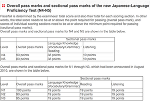 A Tale of Two Japanese Tests: JLPT vs  ACTFL - Japanese