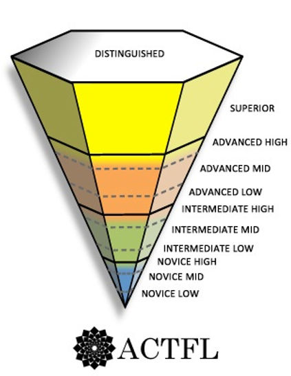 ACTFL Inverted Pyramid 2013_0.jpg