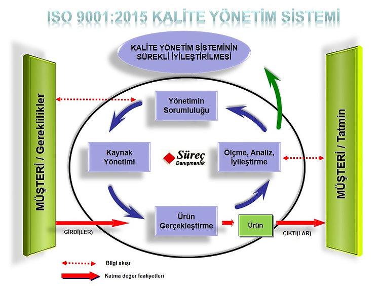 ek-iso9001-model.jpg