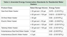 New Water Heater Efficiency Regulations Effective April 16, 2015