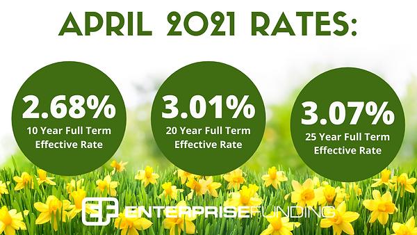 April-2021-rates-sba-loan-loans-504-comm
