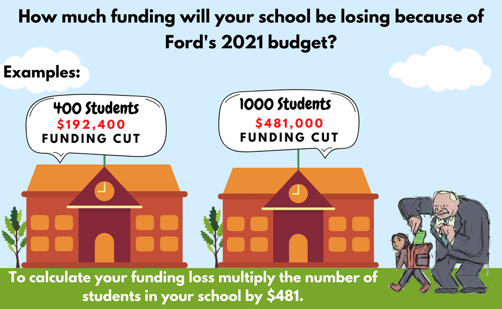 Province Wide Funding Loss
