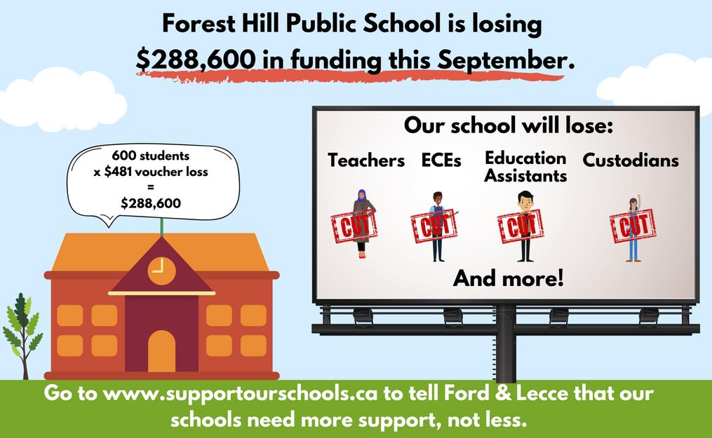 Example School Funding Loss Graphic