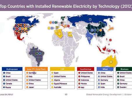 Growth of Renewables