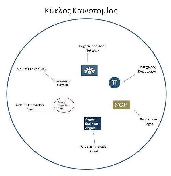 Κύκλος Καινοτομίας.jpg