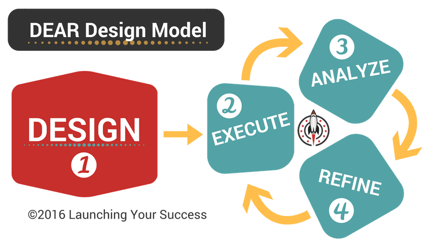 DEAR Design Model