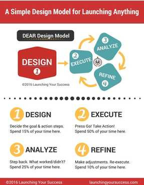 Image of DEAR Design Model PDF