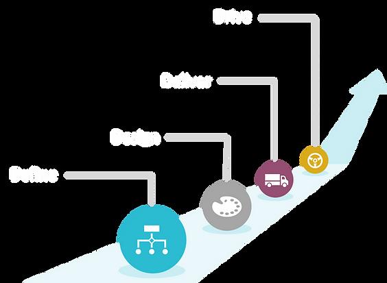 Define, design, deliver, drive.png
