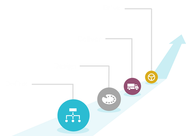 Define, design, deliver, drive.png
