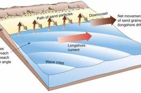 LONGSHORE CURRENT: la corrente litoranea