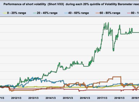 Short Volatility  (short VXX)  performance of volatility ranges