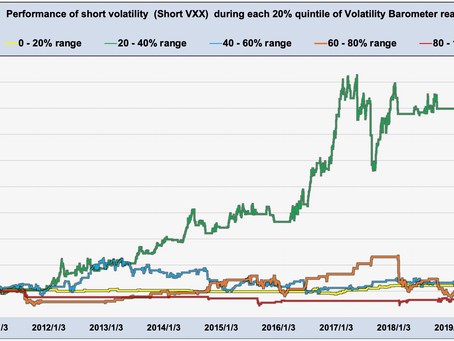 Article #598)  Short Volatility  (short VXX)  performance within different volatility ranges