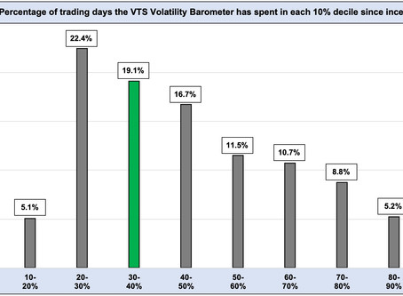"Volatility Barometer  -  % of days in each ""decile"" range"