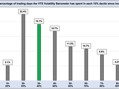 "Article #596)  Volatility Barometer  -  % of days in each ""decile"" range"