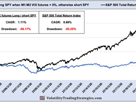"""Article #592)  Can VIX futures Contango / Backwardation """"time"""" the S&P 500?"""