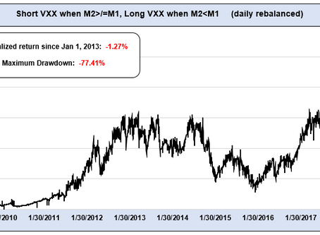 M1:M2 VIX futures contango crossover STILL not working...