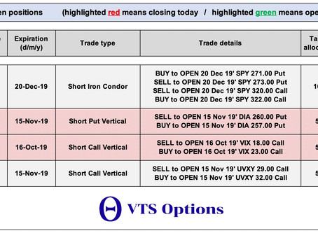 VTS Options  -  Update  (closing trades)  - Oct 11, 2019