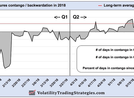 Q2 2018 Strategy Report  -  Volatility Trading Strategies