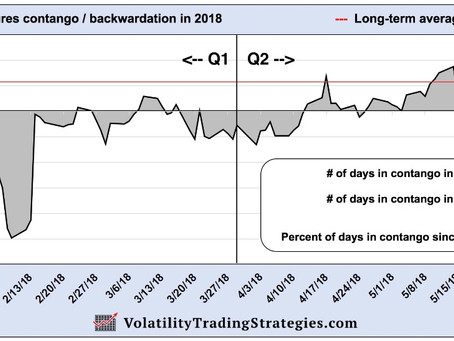 Q2 2018 Strategy Report  -  Volatility Trading Strategies