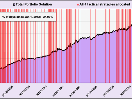 Article #613)  Here's how often our portfolio is allocated full aggressive