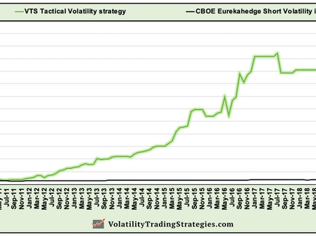 Article #577)  Here's why I don't short Volatility when Volatility is too low