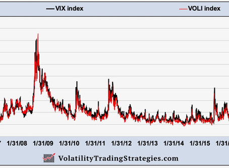 The VOLI Index explained  -  Is it a VIX killer?