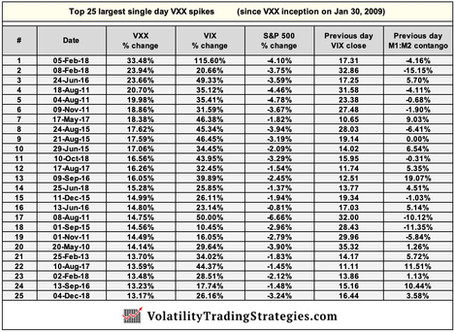 Volatility / VXX spikes  -  How can we reduce the risk?