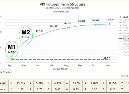 M1:M2 VIX futures  -  Contango / backwardation and Volatility ETPs