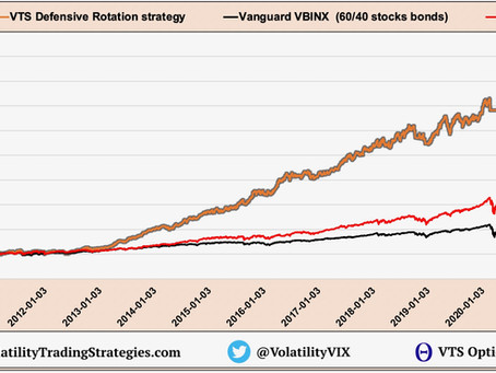 Article #622)  VTS Defensive Rotation as a stand alone strategy?