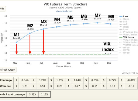 VTS Volatility Dashboard metric  -  M1:VIX roll yield  -  How do volatility ETPs work?