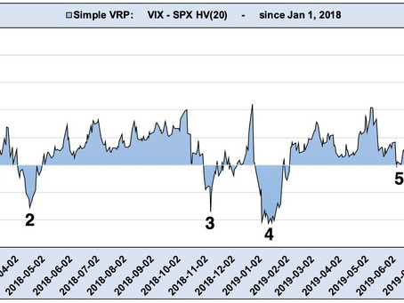 Article #571)  Volatility Metric:  Simple VRP  -  Timing the market with VRP?