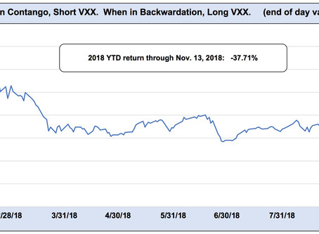 Both short volatility and long volatility struggling in 2018