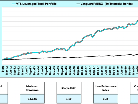 Article #615)  Is our leveraged Portfolio 2x the performance of the non-leveraged Portfolio?