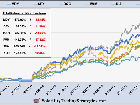 Article #602)  Can we replace the S&P 500 based indexes with Nasdaq  (QQQ) ?