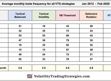 All VTS Strategy Trade Frequency