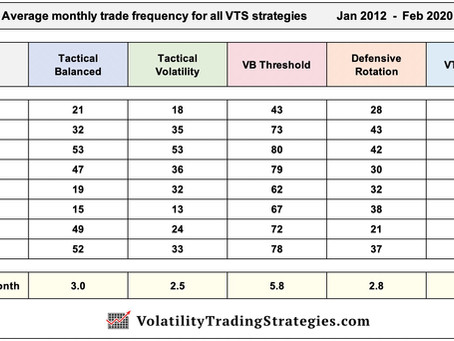 Article #583)  All VTS Strategy Trade Frequency