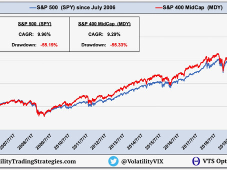 Article #607)  Comparing S&P 500 vs S&P 400, and why different indexes move differently