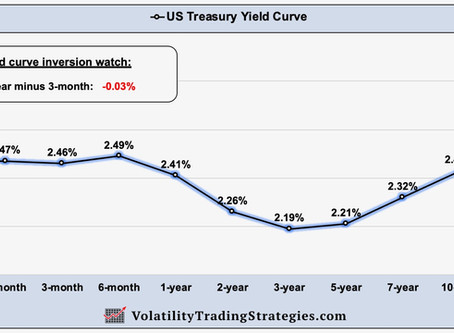 What is US Treasury Yield Curve Inversion?  Does it even matter?