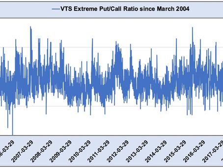 Article #575)  Volatility Metric:  VTS Extreme Put/Call Ratio
