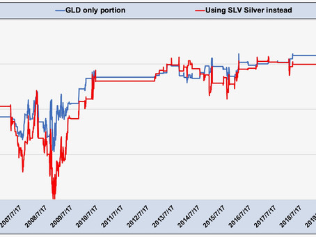 Article #606)  Can Silver be used instead of Gold for Tactical Investing?