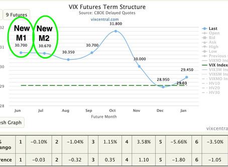 Where did contango go?  VIX futures expiration cycle example