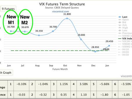 Article #591)  Where did contango go?  VIX futures expiration cycle example