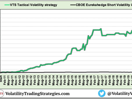 Article #603)  How to allocate VXX Options in the Tactical Volatility strategy