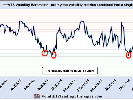 Article #612)  The VTS Volatility Barometer can go WAY lower