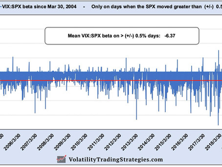 Article #581)  An introduction to beta  -  What is the VIX:SPX beta?