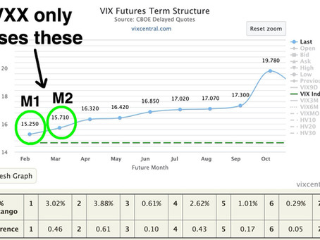 Article #579)  If you trade Volatility ETPs  (VXX)  you need to understand this!