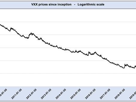 Article #578)  Volatility Metric:  VTS VXX Crush level